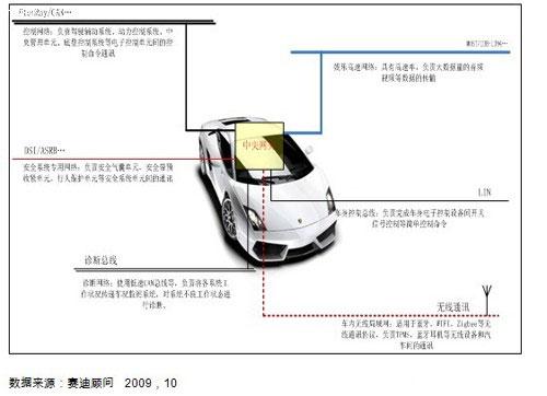 """中国汽车电子产业发展进入""""黄金时代"""""""